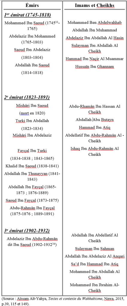 Histoire des Saoud