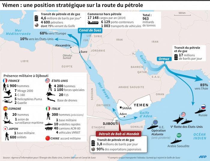Le Yémen et ses voies maritimes stratégiques