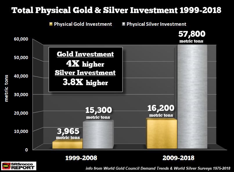 L'investissement total en or et en argent physique (1999-2018)
