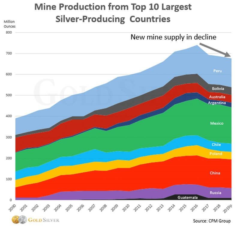 Production minière top 10 des pays producteurs