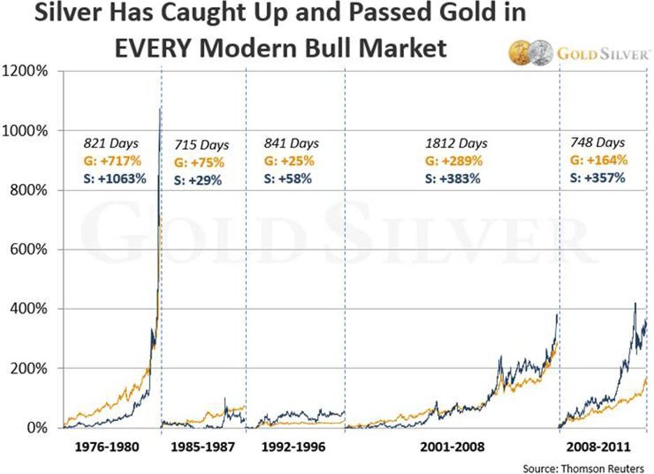 L'argent surperforme l'or