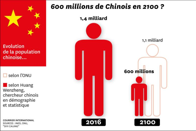 Population chinoise