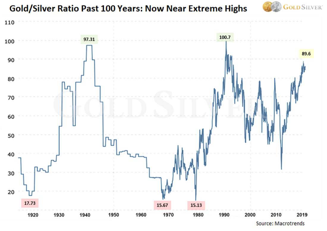 Le ratio or/argent sur 100 ans