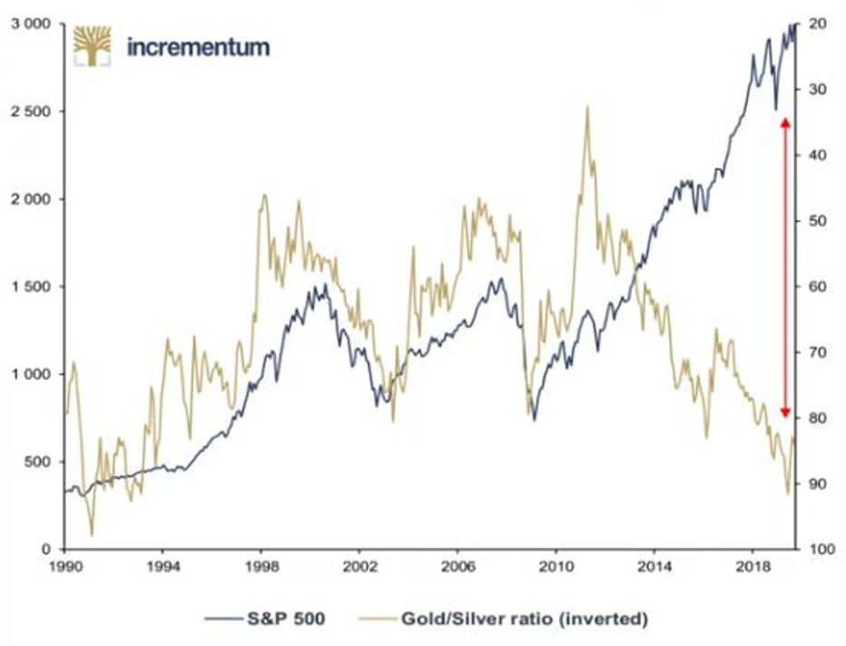 Le ratio or/argent et le S&P 500