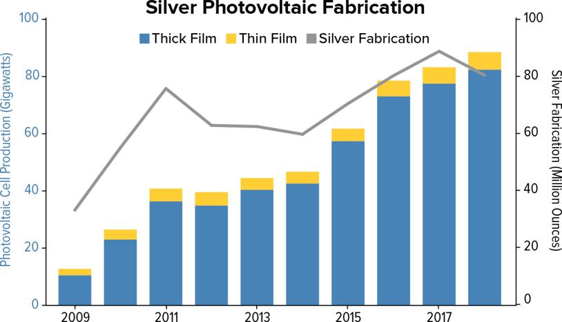 Panneaux photovoltaïques en argent