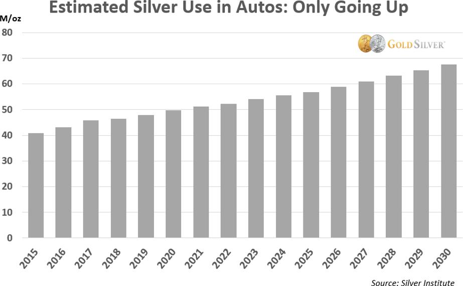L'argent métal dans l'industrie automobile