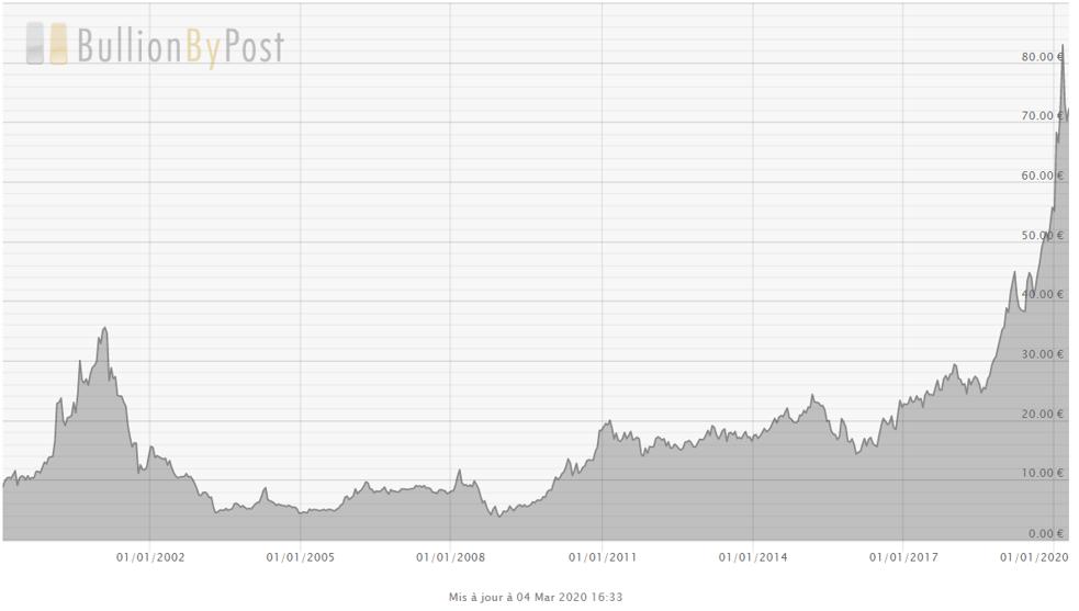 Cours du palladium en euros
