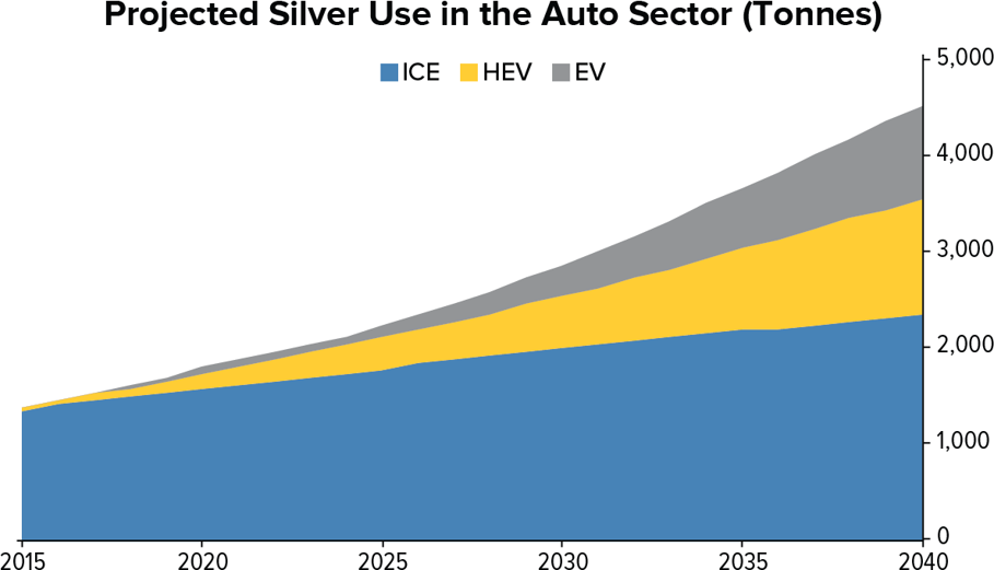 L'utilisation de l'argent métal dans le secteur automobile