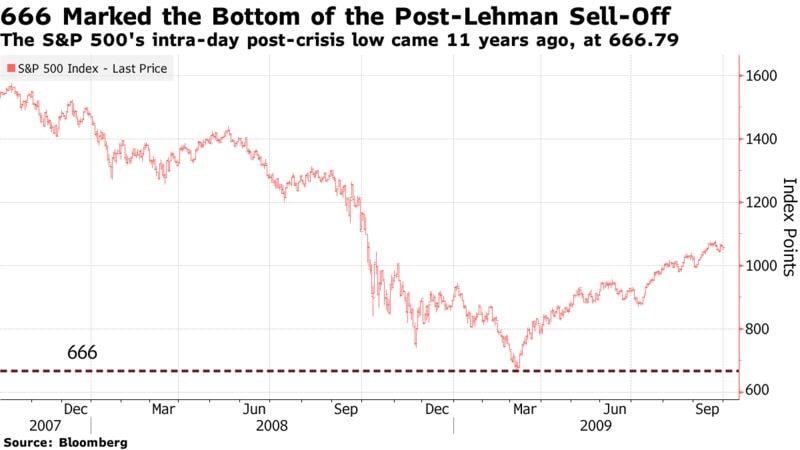 S&P500 chute à 666 points
