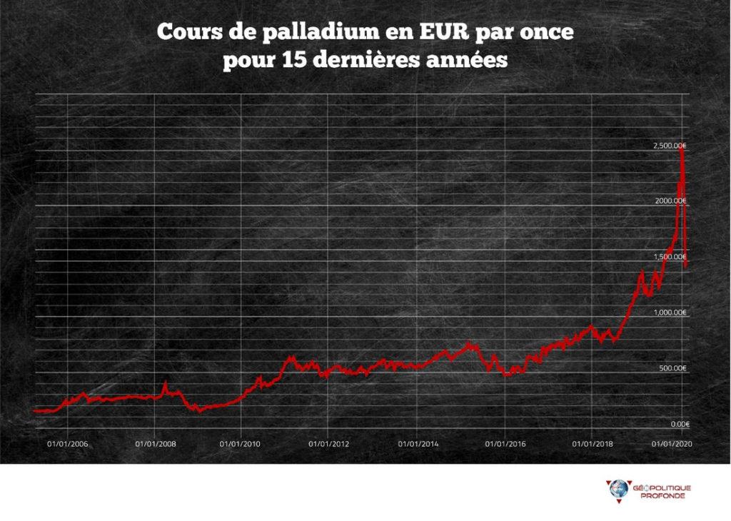 Investir dans le palladium