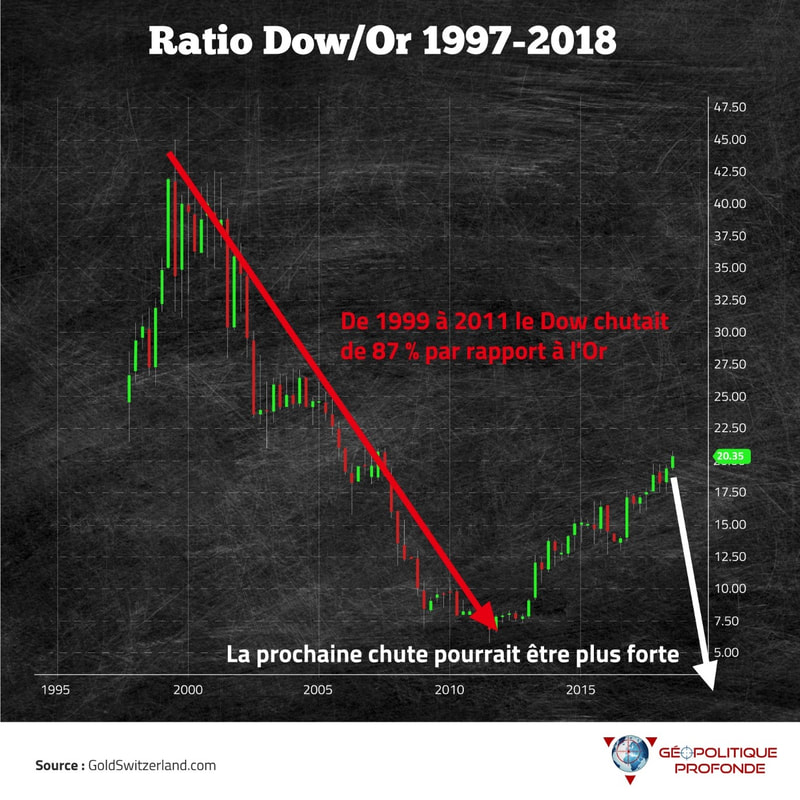 Ratio dow/or