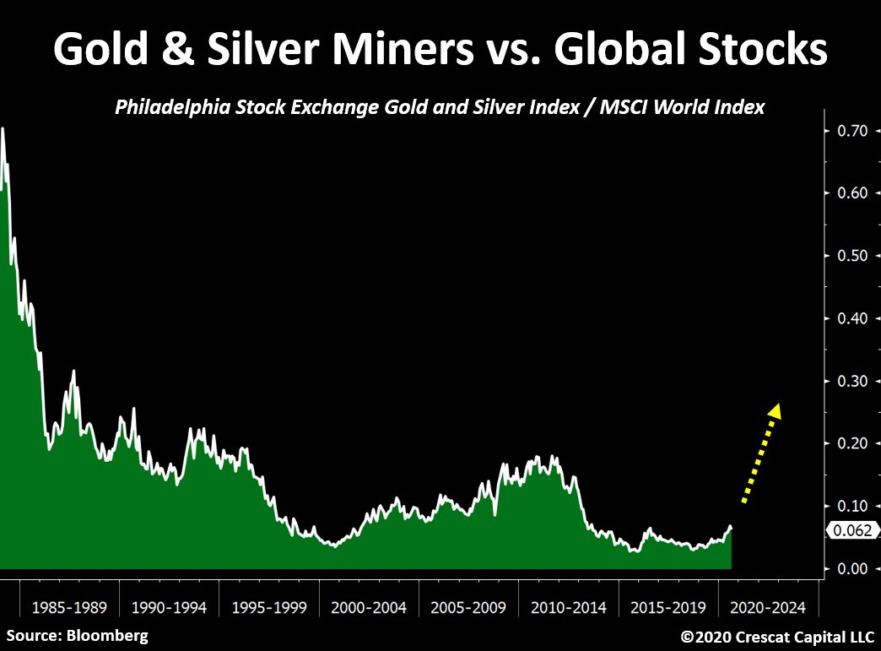 Actions minières or et argent