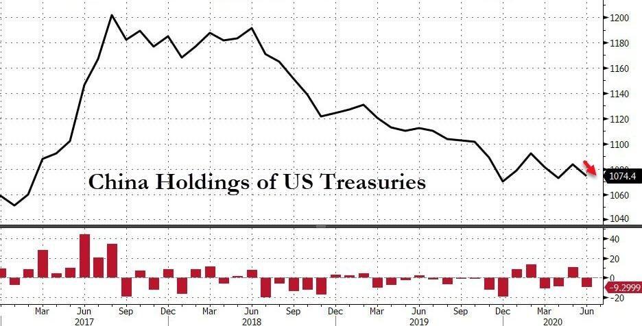 Bons du Trésor américain en Chine