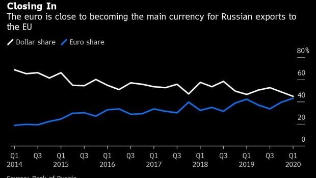 Exportations russes en euro