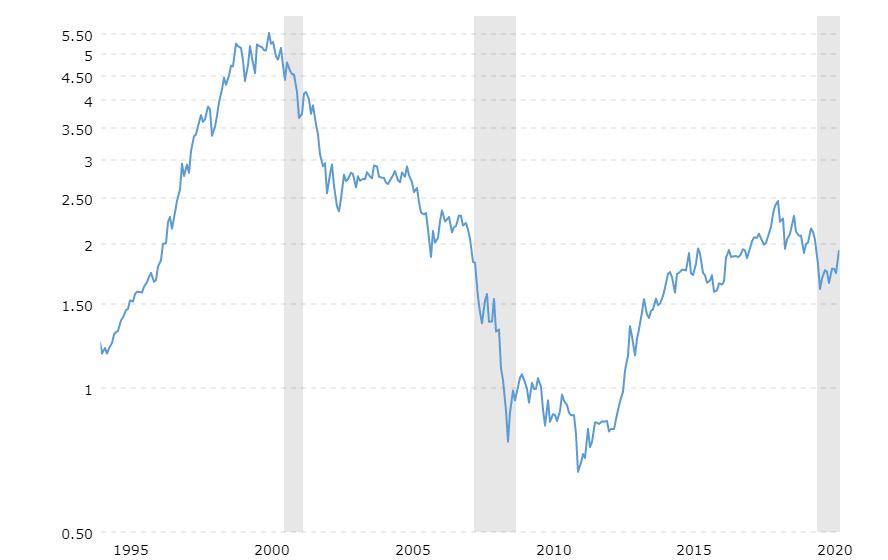 S&P500 et or