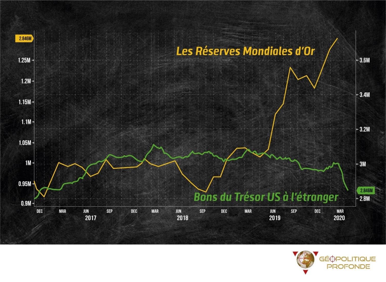 Réserves d'or mondiales et Bon du Trésor américain