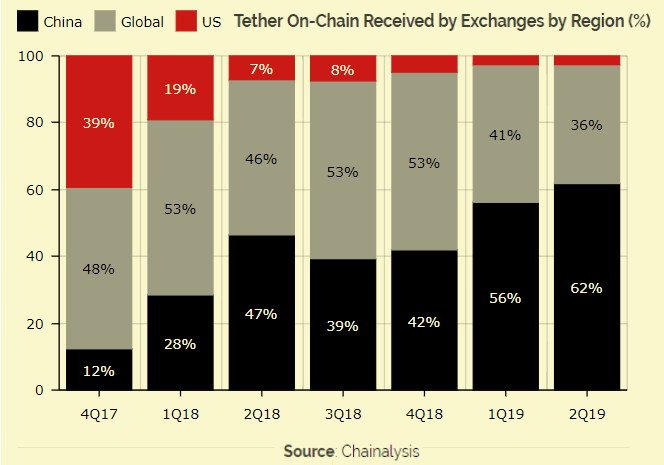 Chine et Thether (USDT)