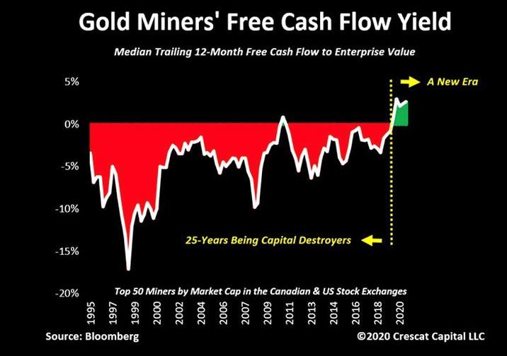 Profits des mines d'or et d'argent