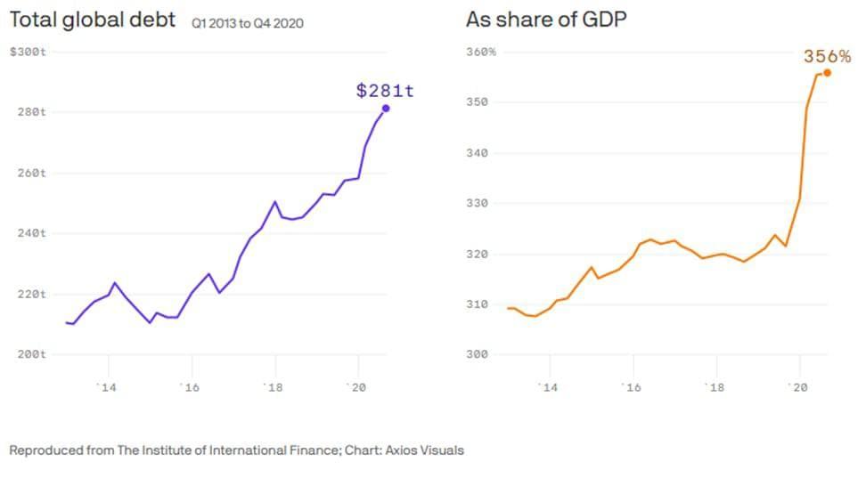 La dette publique mondiale atteint des sommets historiques