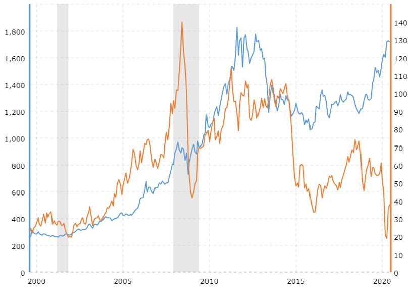 Cours de l'or et du pétrole