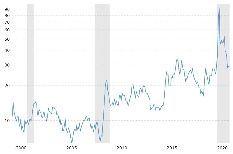 Le rapport entre l'or et le pétrole