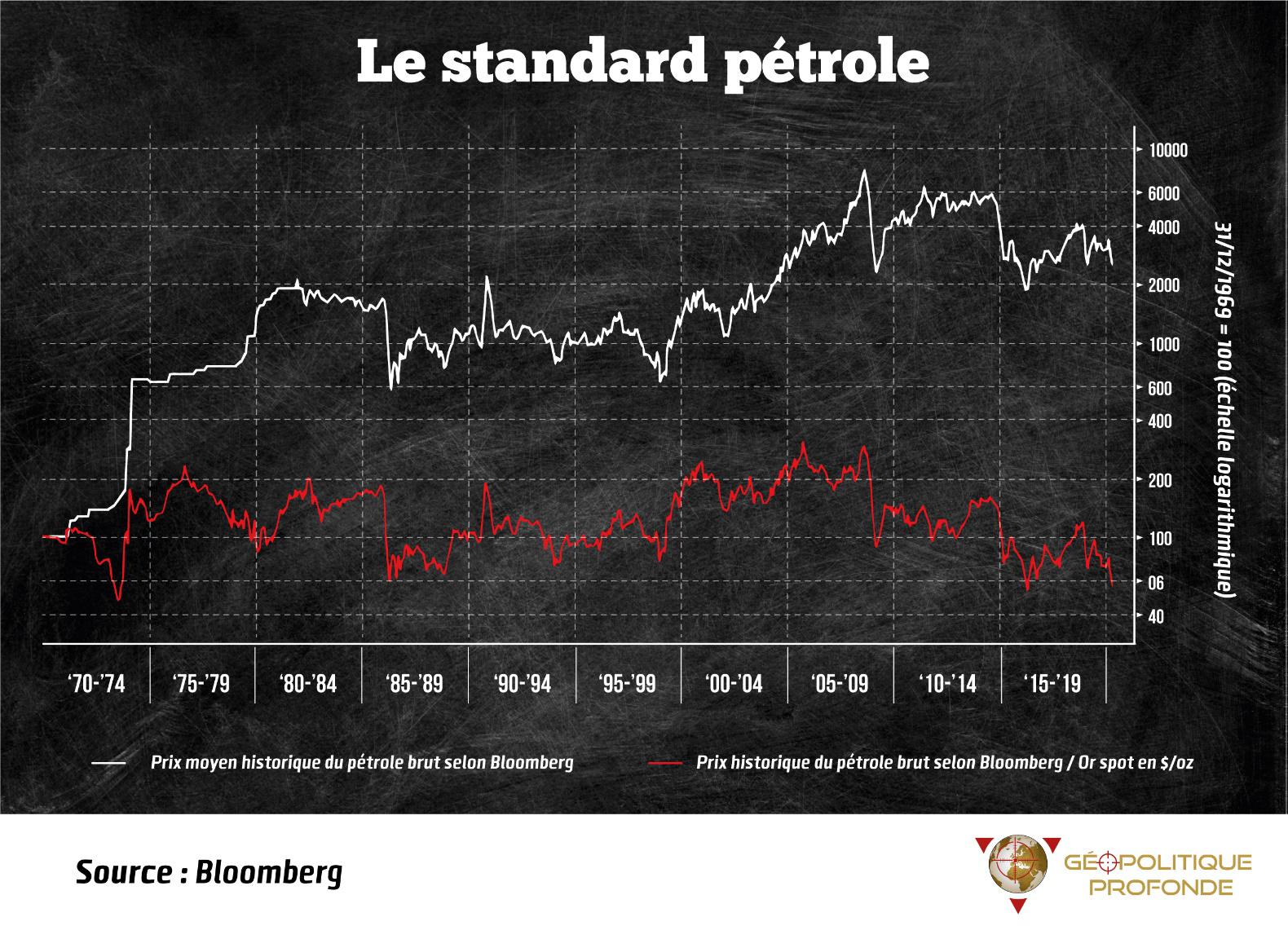 Le standard pétrole et le standard or