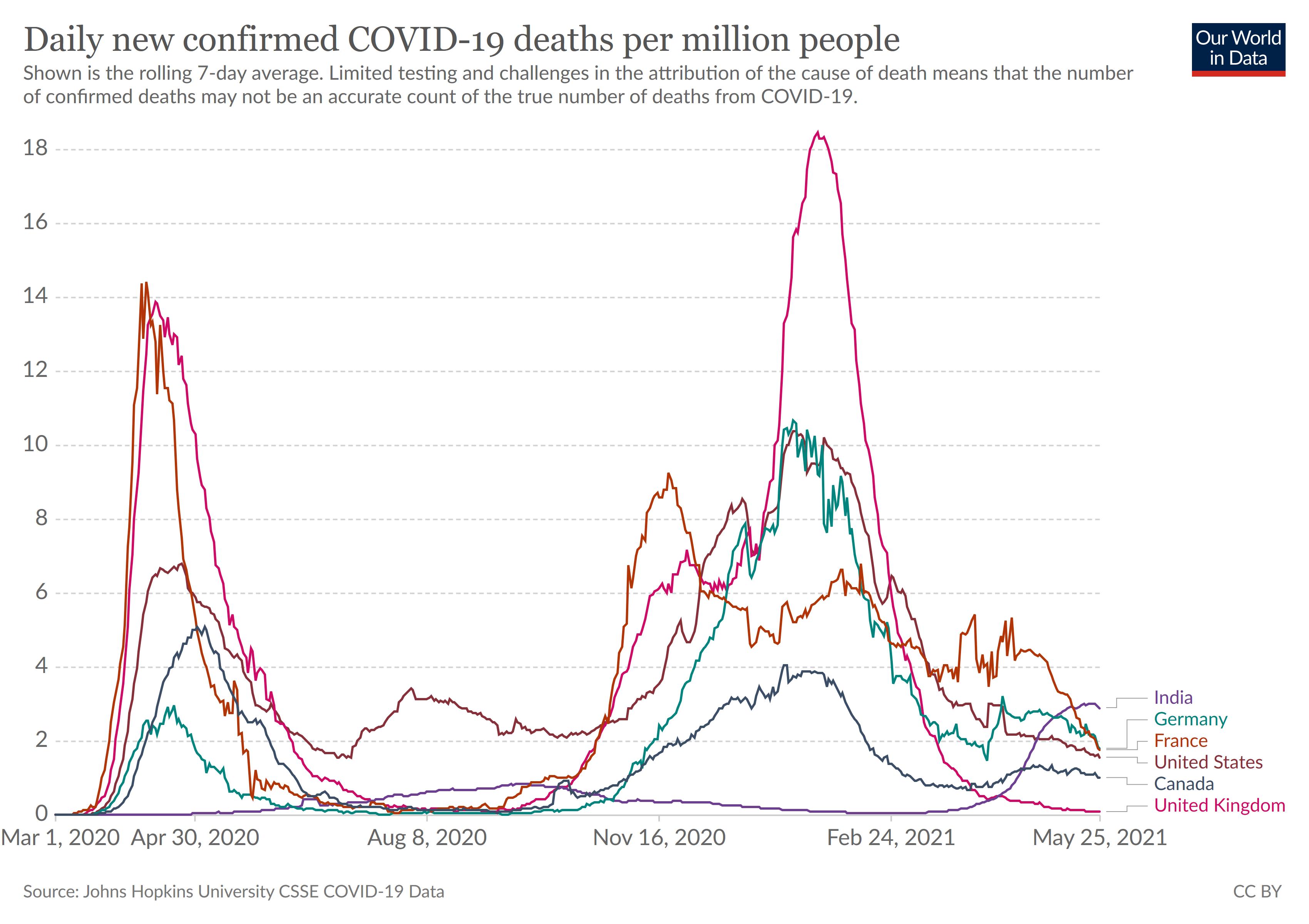 Mortalité Covid-19